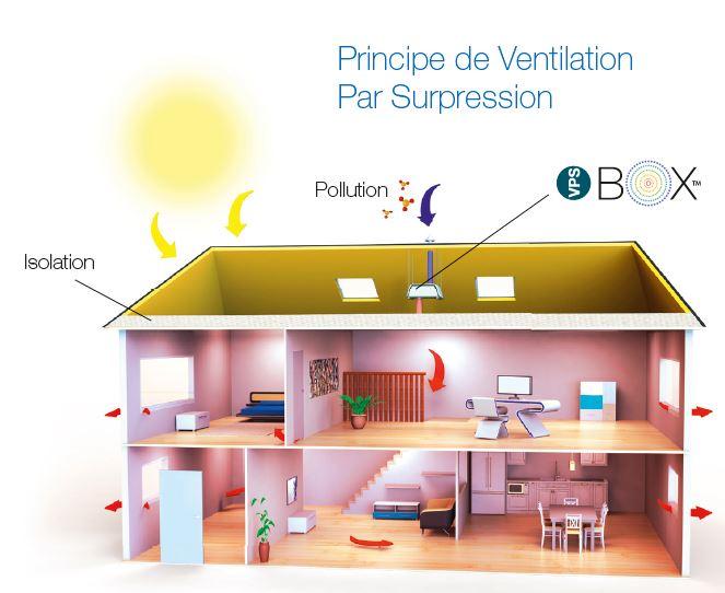 schéma ventilation par surpression